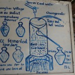 Village directions for rice alcohol still